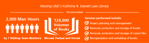 UNC Law Library Move