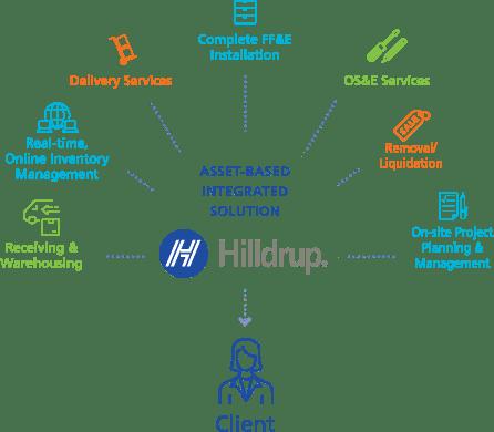 Infographic explaining Hilldrup's asset-based integration solution for logistics services