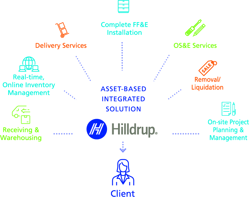 Infographic describing Hilldrup Logistics' asset-based integration solution